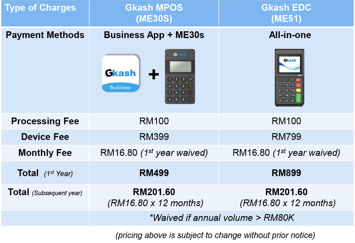 Gkash - Fee & charges for unified payment terminal